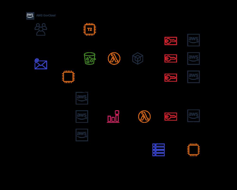 Serverless-Enterprise-Governance